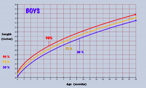 Average Baby Weight Chart Inspirational Baby Growth Chart and Percentiles to See What is Tall for