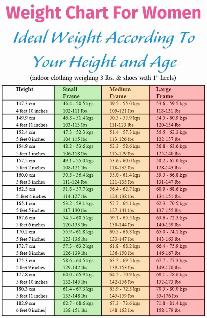 Average Baby Weight Chart Inspirational Best 25 Weight Charts Ideas On Pinterest
