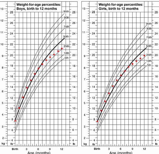 Average Baby Weight Chart Lovely Blog Archives Coachinginter