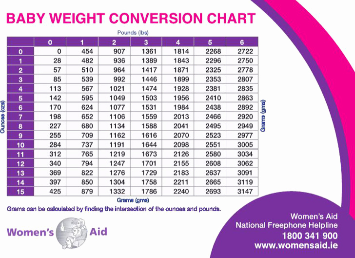 Average Baby Weight Chart Luxury 3 Sample Average Baby Weight Charts Free Download