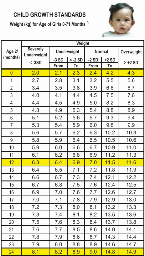 Average Baby Weight Chart New is Your Baby Growing normally Use these Growth Charts as
