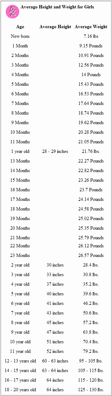 Average Baby Weight Chart Unique 1000 Ideas About Baby Height Weight Chart On Pinterest