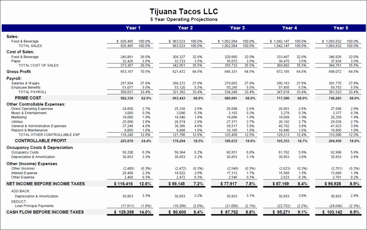 Business Budget Template Excel Fresh Start Up Business Bud Template