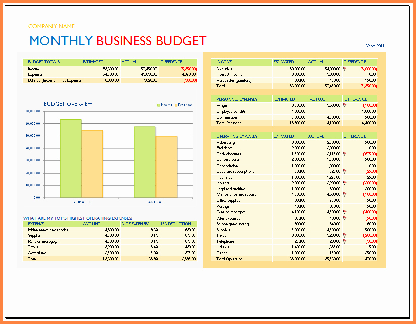 Business Budget Template Excel Lovely 9 Spreadsheet Business
