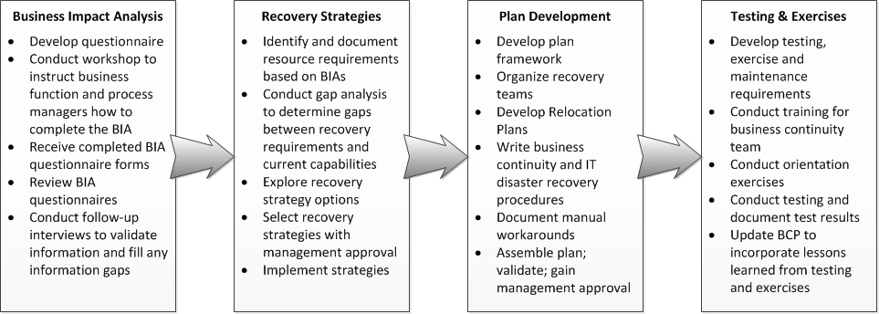 Business Continuity Plan Sample New 15 Best Of Employee Development Worksheet