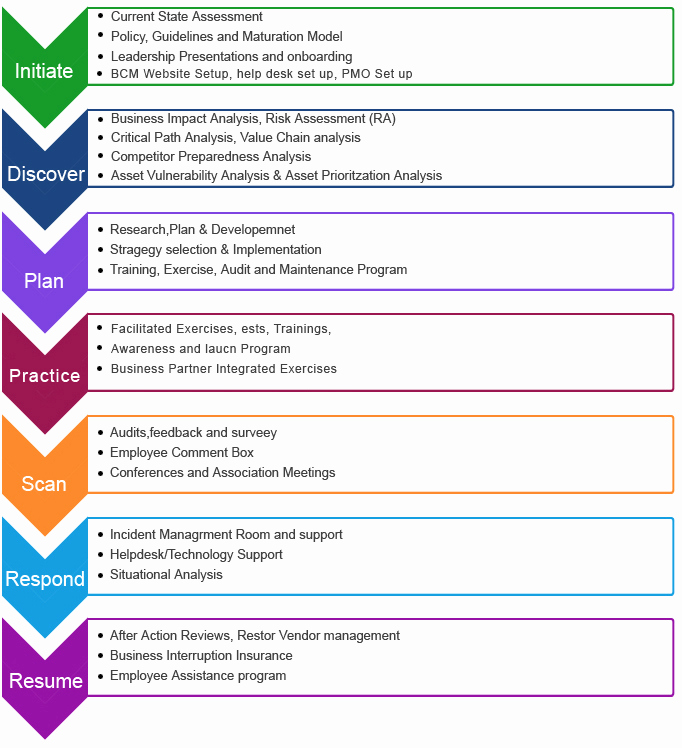 Business Continuity Plan Sample New Business Continuity Plan Template