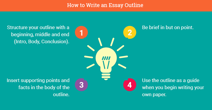 How to Outline An Essay Elegant How to Write An Essay Outline Professor Approved