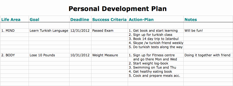 Individual Development Plan Template Best Of 6 Free Personal Development Plan Templates Excel Pdf formats