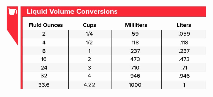 Liquid Measurement Conversion Chart Awesome Cooking Conversion Chart