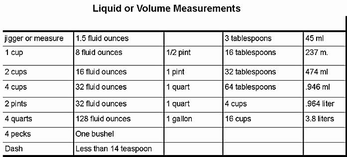 Liquid Measurement Conversion Chart Beautiful Liquid Volume Measurements and Conversion