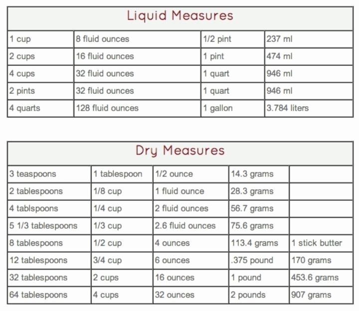 Liquid Measurement Conversion Chart Inspirational Dry and Liquid Measurements Table
