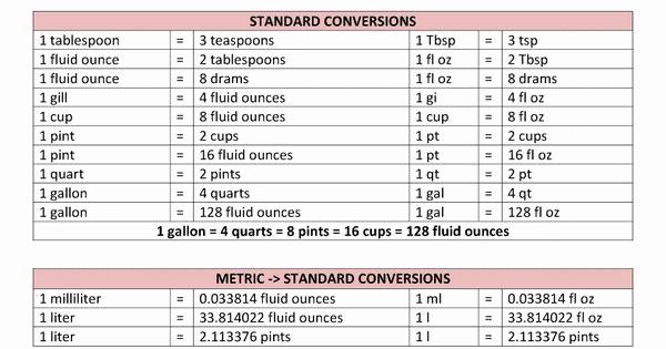 Liquid Measurement Conversion Chart Inspirational Liquid Measure Chart