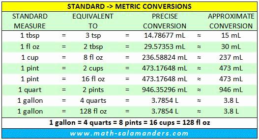 Liquid Measurement Conversion Chart Inspirational Standard Liquid Measurements Conversion Chart