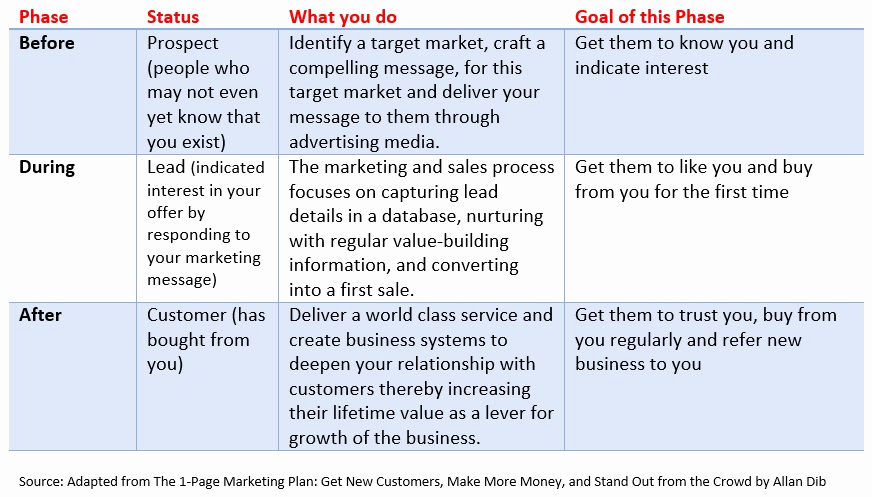One Page Marketing Plan Beautiful 20 Business Building Ideas From the 1 Page Marketing Plan