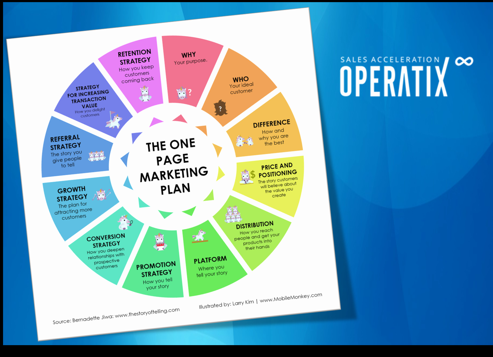 One Page Marketing Plan Unique the E Page Marketing Plan