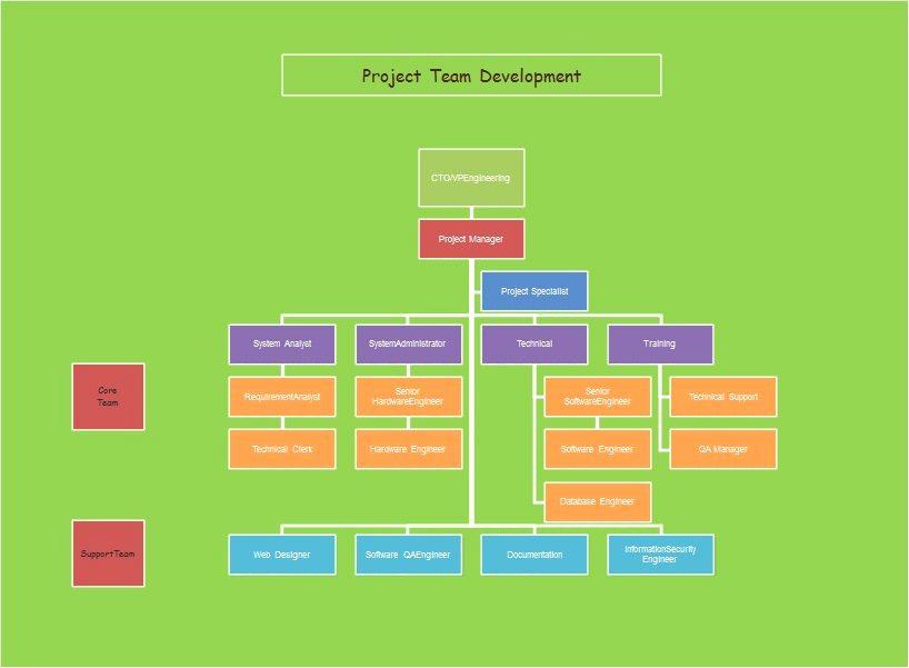 Organizational Chart Template Word Beautiful 40 Free organizational Chart Templates Word Excel