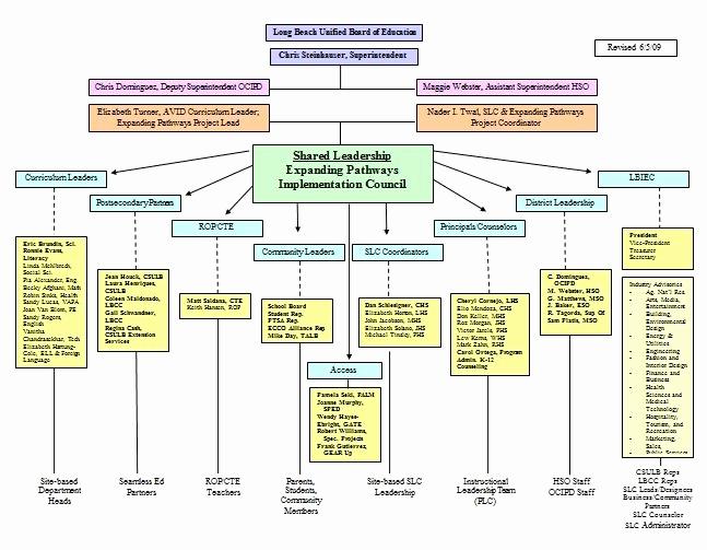 Organizational Chart Template Word New org Chart Template Beepmunk
