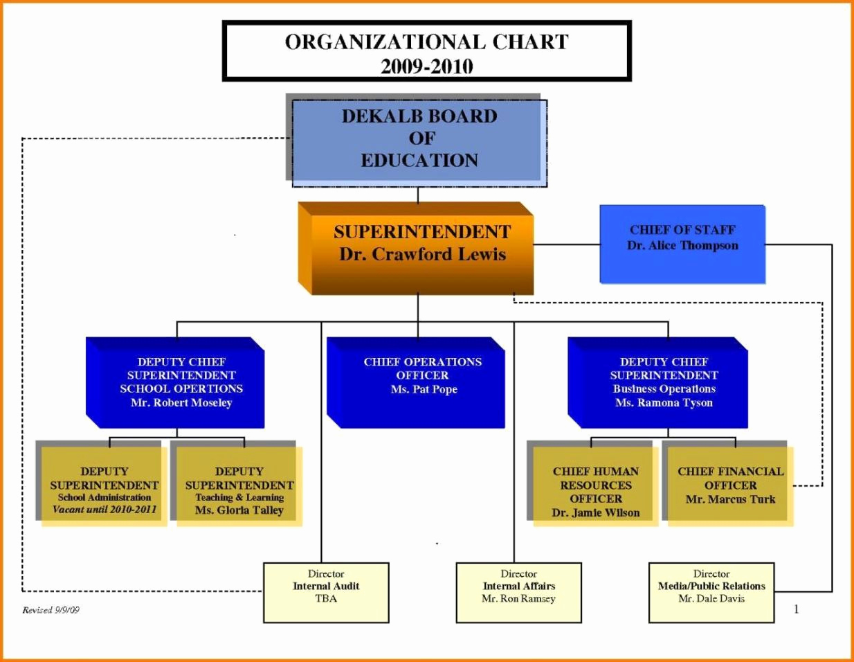 Organizational Chart Template Word Unique Free organizational Chart Template Word 2010