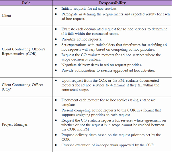 Project Management Plan Example Fresh Project Scope Management Plan Examples