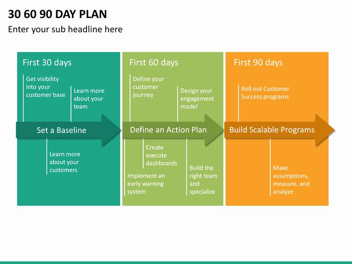 30 60 90 Plan Template Inspirational 30 60 90 Day Plan Powerpoint Template