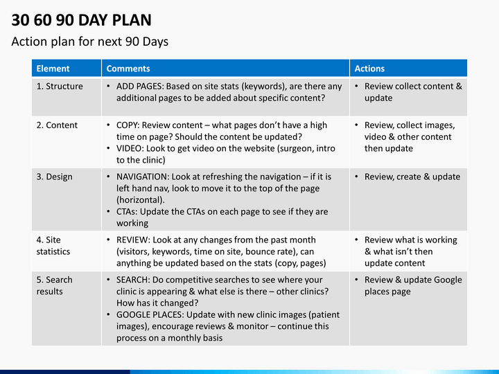 30 60 90 Plan Template New 30 60 90 Day Plan Powerpoint Template