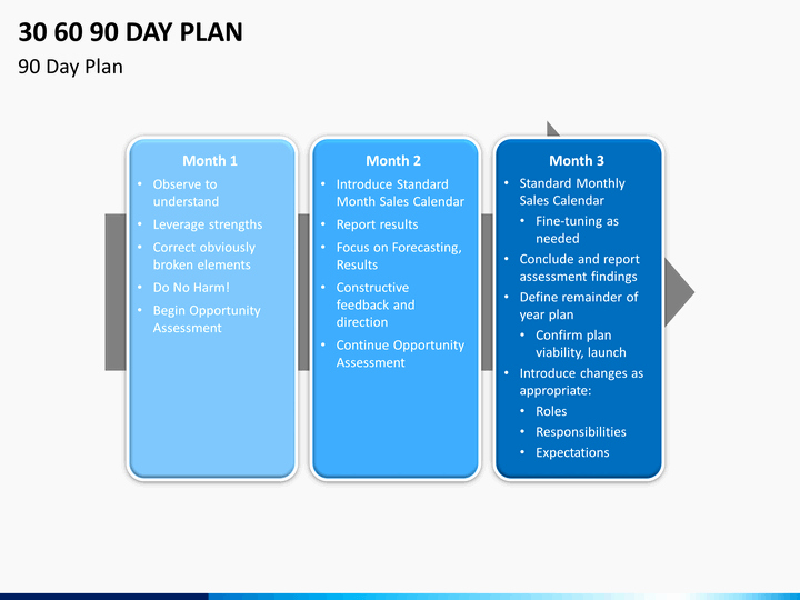 30 60 90 Plan Templates Beautiful 30 60 90 Day Plan Powerpoint Template