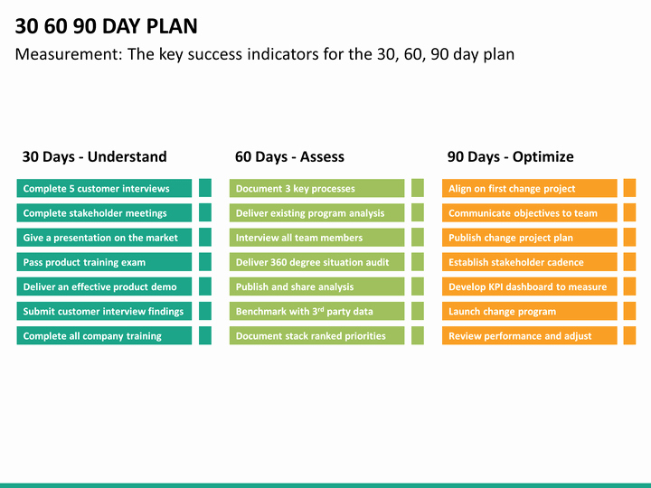 30 60 90 Plan Templates Unique 30 60 90 Day Plan Powerpoint Template