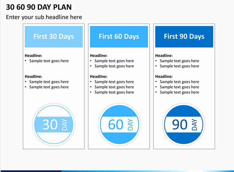 30 60 90 Plan Templates Unique How to Make A 30 60 90 Day Plan