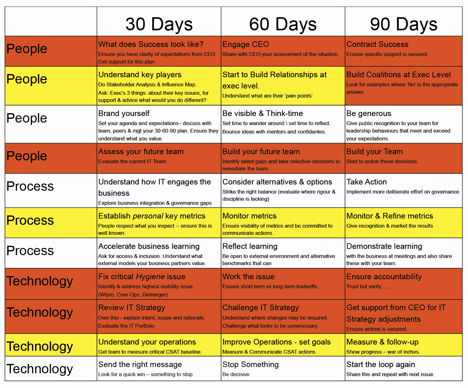 90 Day Plan Template Lovely My First 90 Days as A Cio Cio