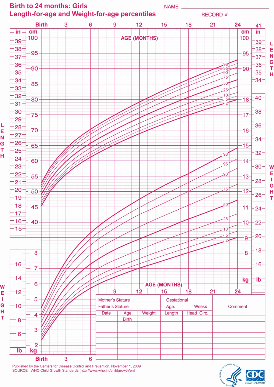 Age and Weight Chart Fresh Bone Age X Ray – Climbing My Mountain