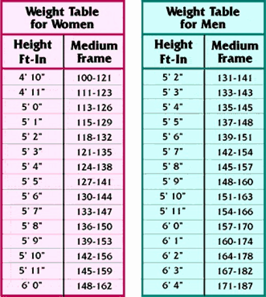 Age and Weight Chart Fresh Weight According to Height and Age Gmag
