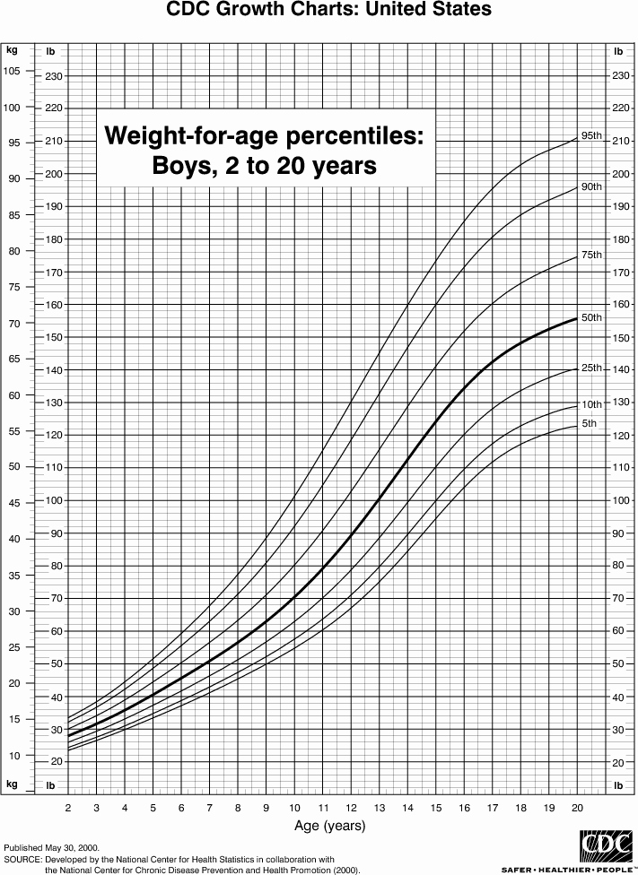 Age and Weight Chart Lovely Weight Chart for Boys 2 to 20 Years