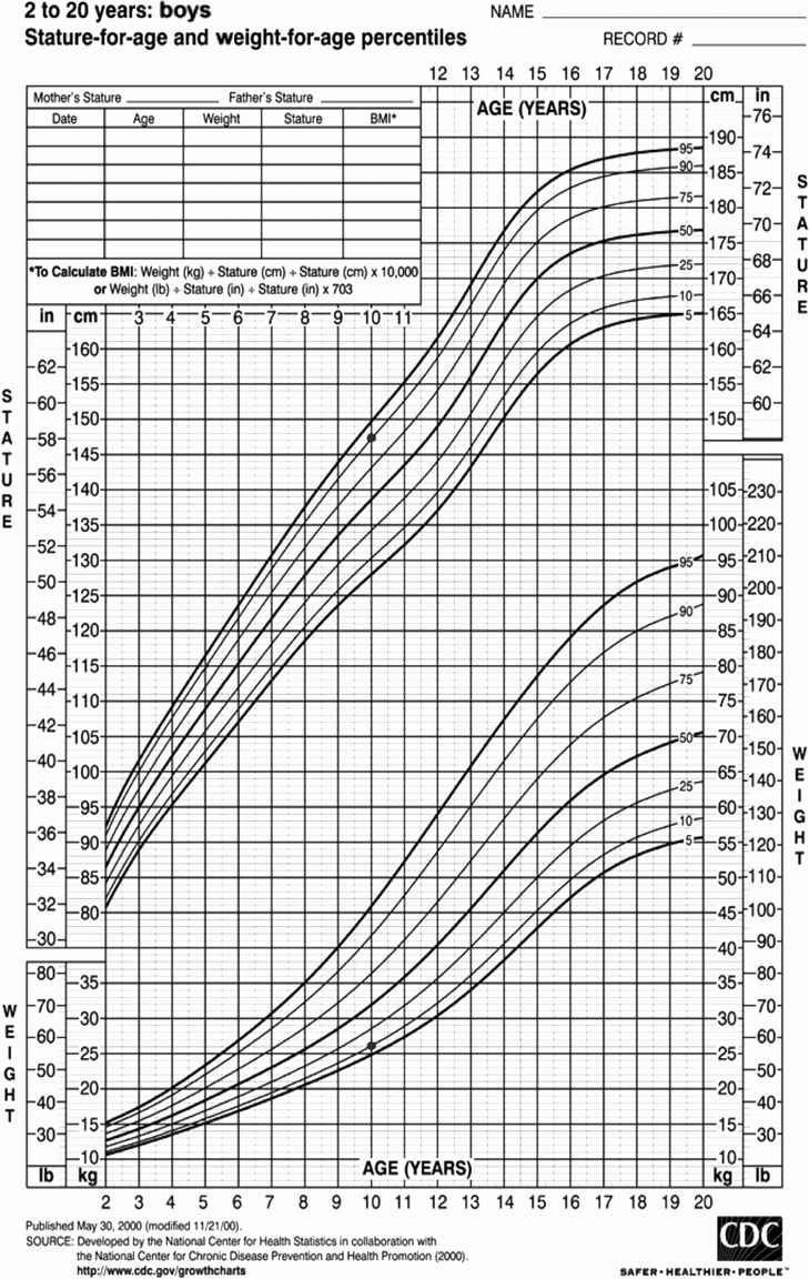 Age and Weight Chart Luxury Cdc Growth Chart Boys Stature and Weight for Age Example