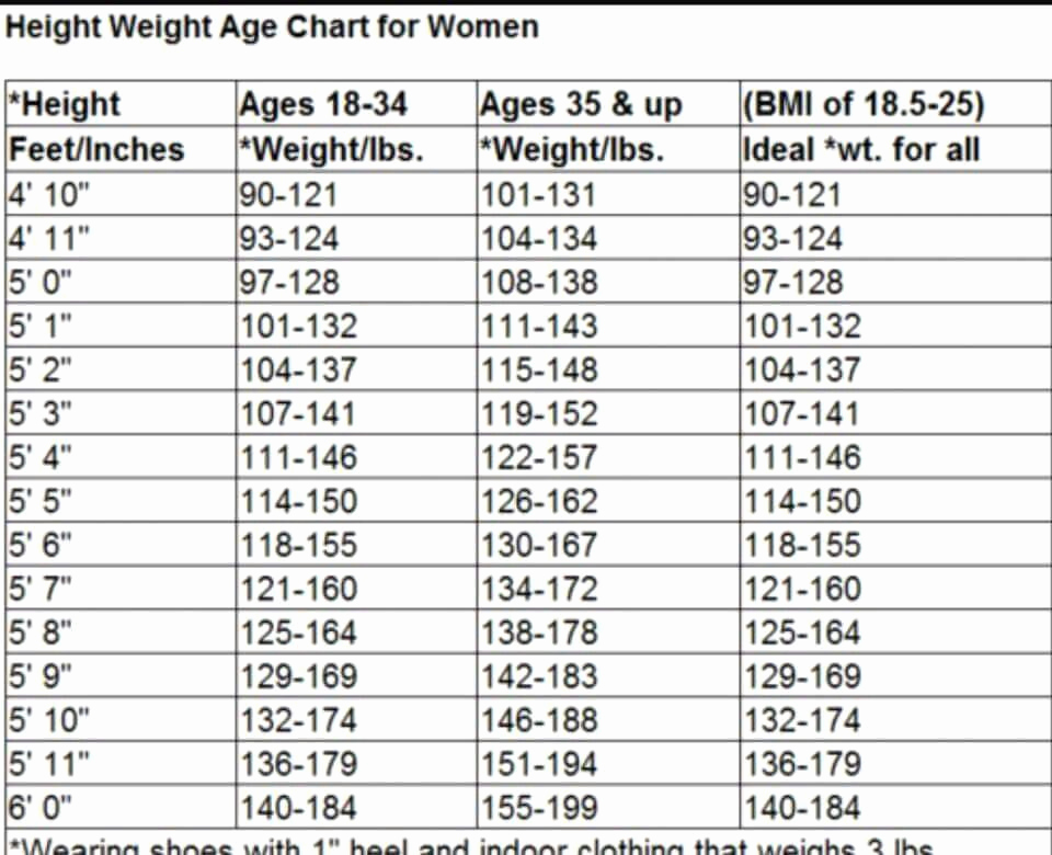 Age and Weight Chart Luxury Height Weight Age Chart for Women Diet