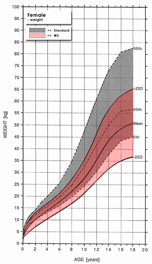 Age and Weight Chart New Female Weight Chart This is How Much You Should Weigh