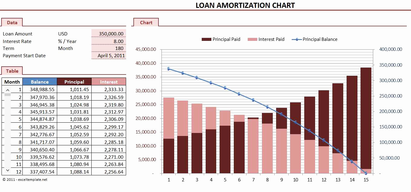 loan amortization schedule calculators