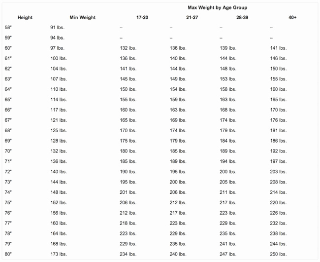Army Height and Weight Chart Awesome Army Height and Weight Chart Samples