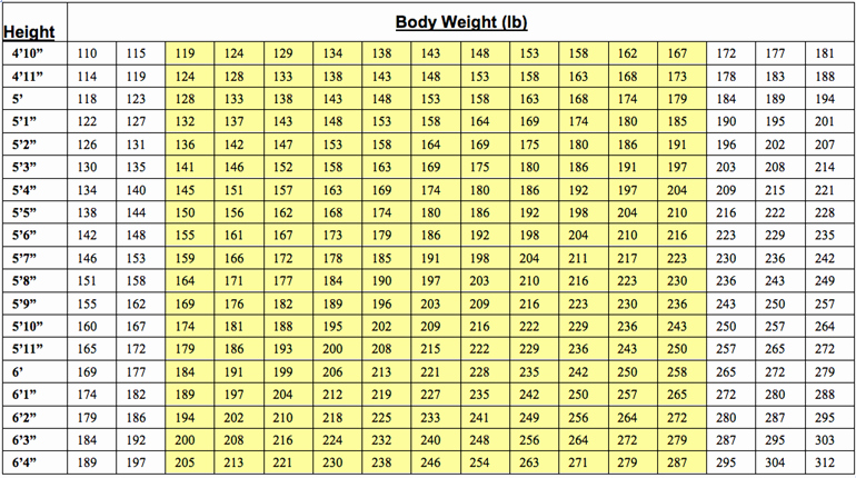 Army Height and Weight Chart Awesome Download Army Ht Wt Calculator