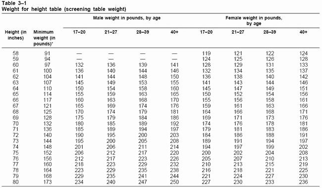 Army Height and Weight Chart Elegant Military Weight Chart