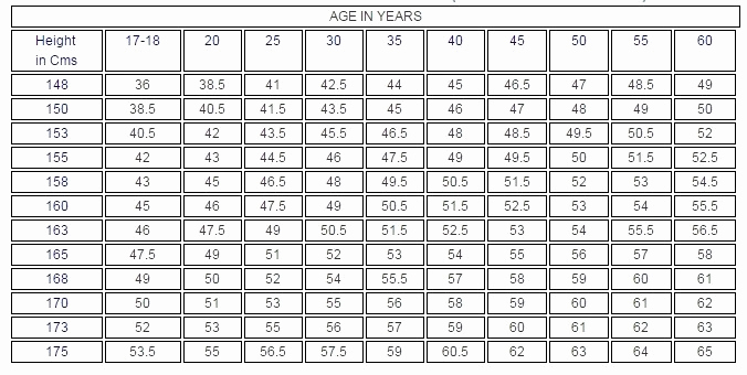Army Height and Weight Chart Inspirational Army Weight Chart – Army Height Weight Chart