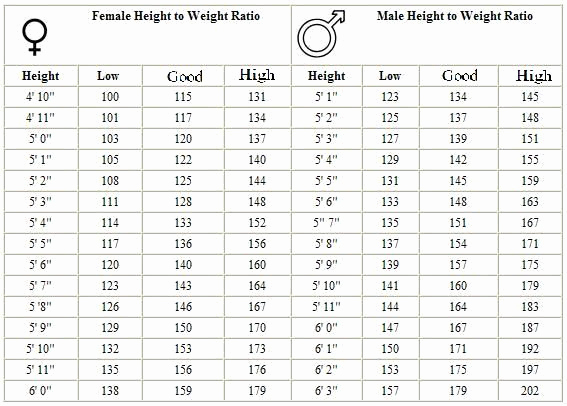 Army Height and Weight Chart Inspirational Army Weight Standards Google Search