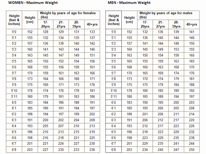 Army Height and Weight Chart Luxury the Science Says Putting Women Into Bat Endangers