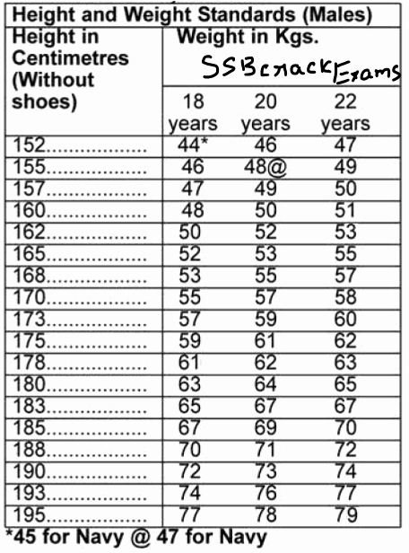 Army Height and Weight Chart New Army Height Weight Charts