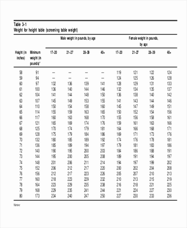 Army Height and Weight Chart New Military Height and Weight Requirements for Females – Blog