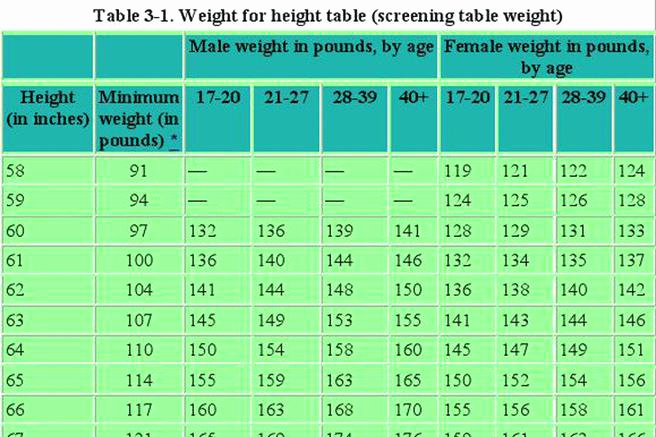 Army Height and Weight Chart Unique 3 Army Height and Weight Chart Free Download