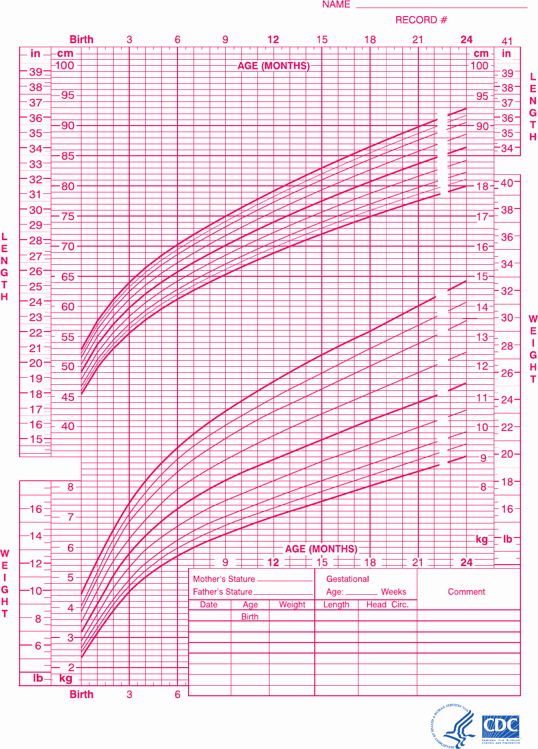 Baby Girl Growth Chart Awesome Download Baby Girl Growth Chart for Birth to 24 Months for