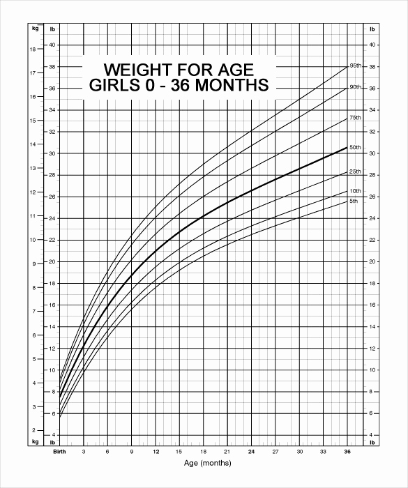 Baby Girl Growth Chart Beautiful Baby Weight Chart