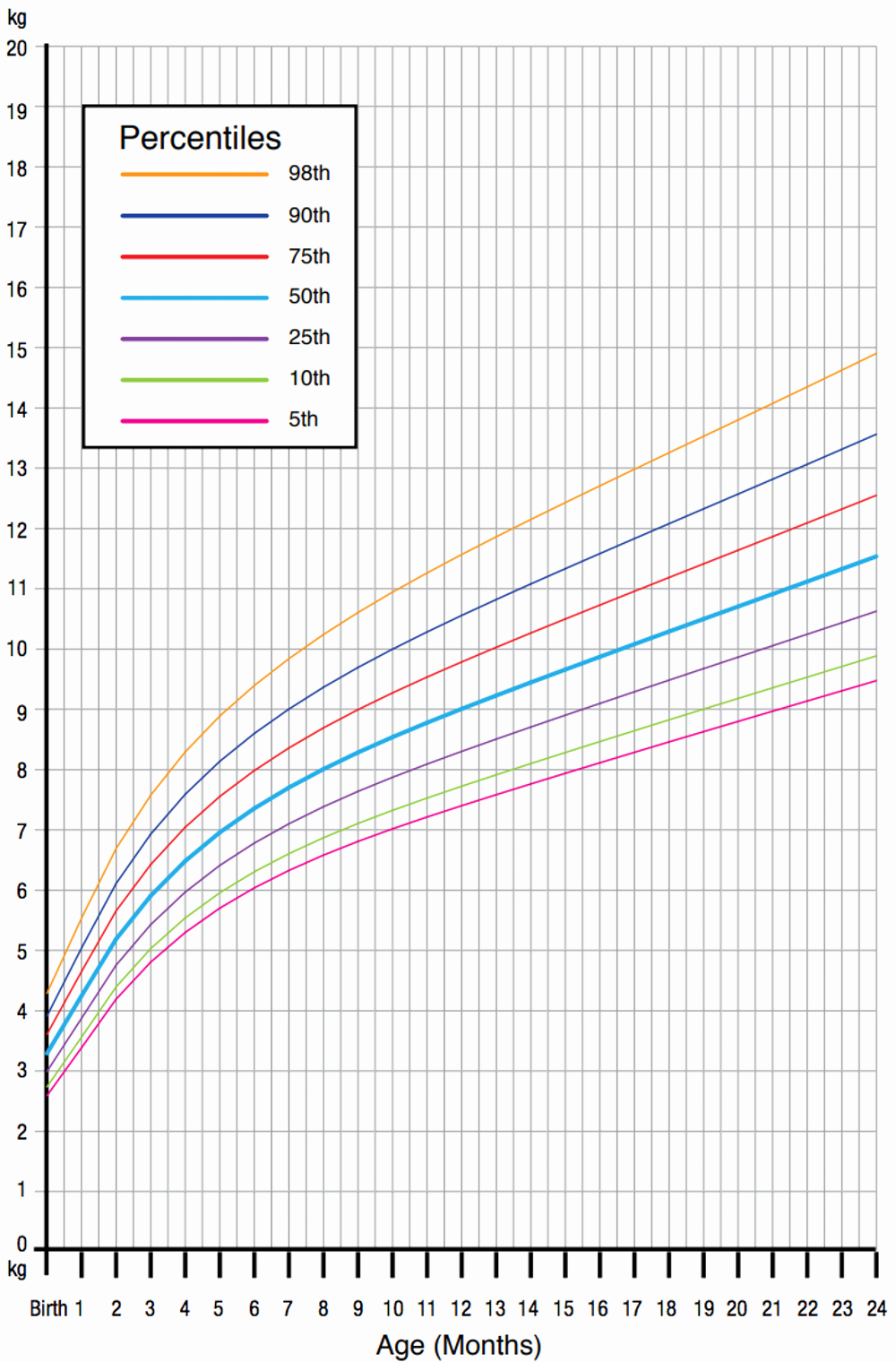 Baby Girl Growth Chart Beautiful Our Obsession with Infant Growth Charts May Be Fuelling