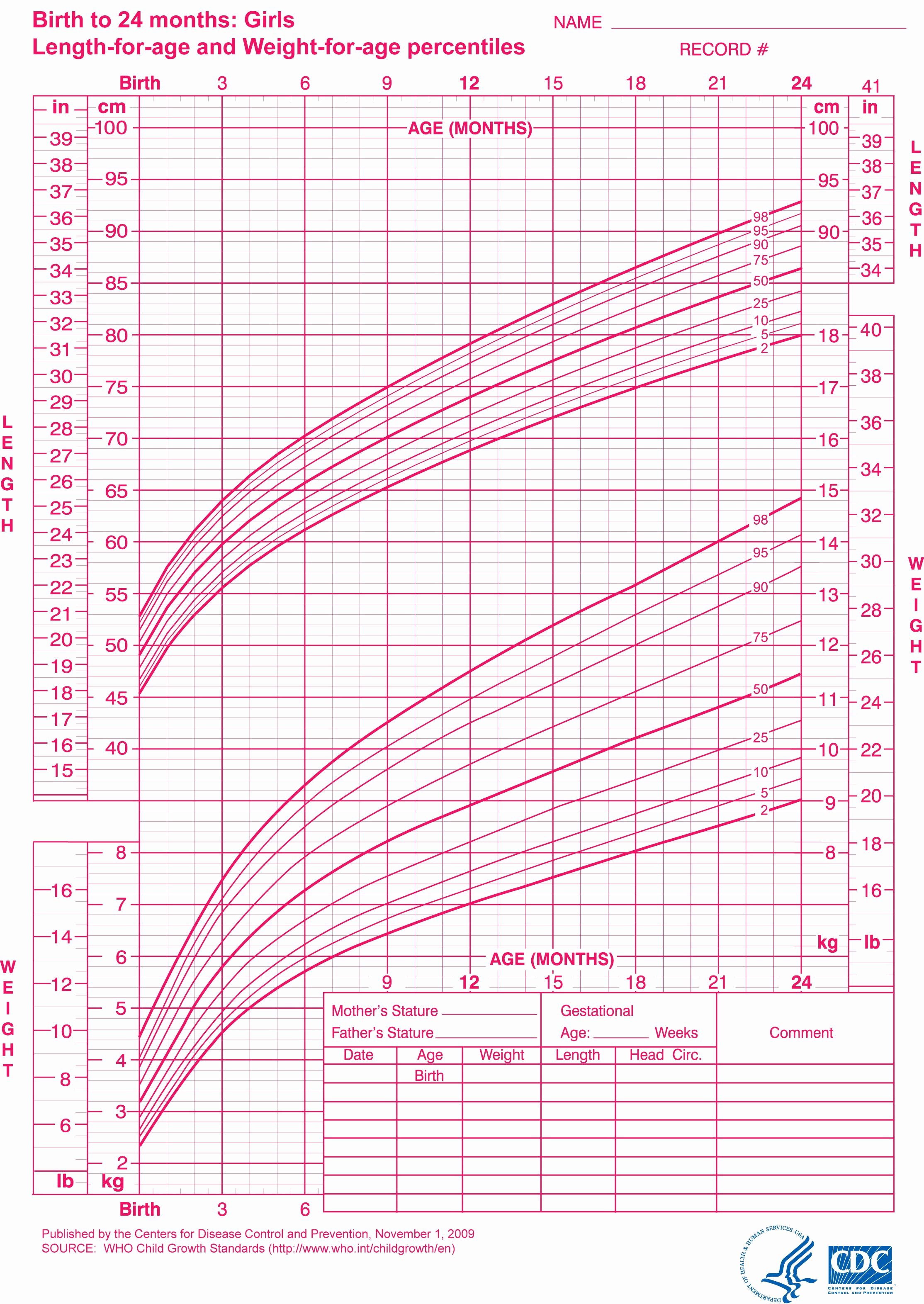 Baby Girl Growth Chart Best Of Little Sproutings Your Child S Growth Charts Explained