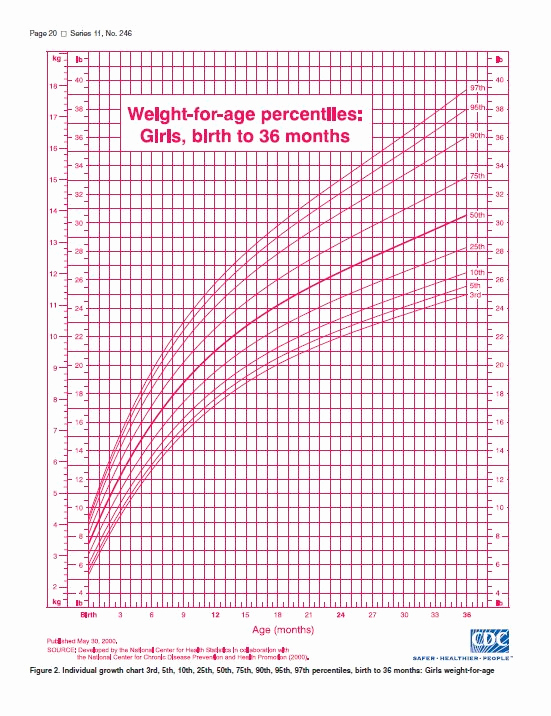 "Baby Girl Growth Chart Elegant Growth Charts ""how Much Weight Should A Healthy Baby Gain"